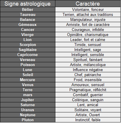 Signification des signes astrologiques et planètes